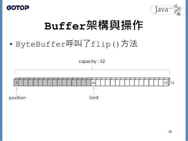 Buffer架構與操作 • ByteBuffer呼叫了flip()方法 16