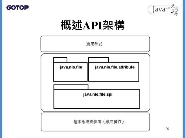 概述API架構 20