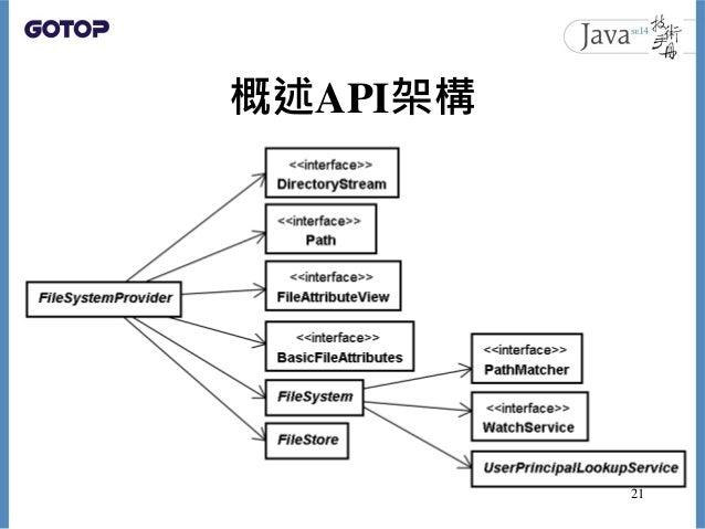 概述API架構 21