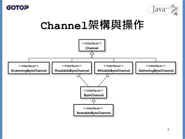 Channel架構與操作 5