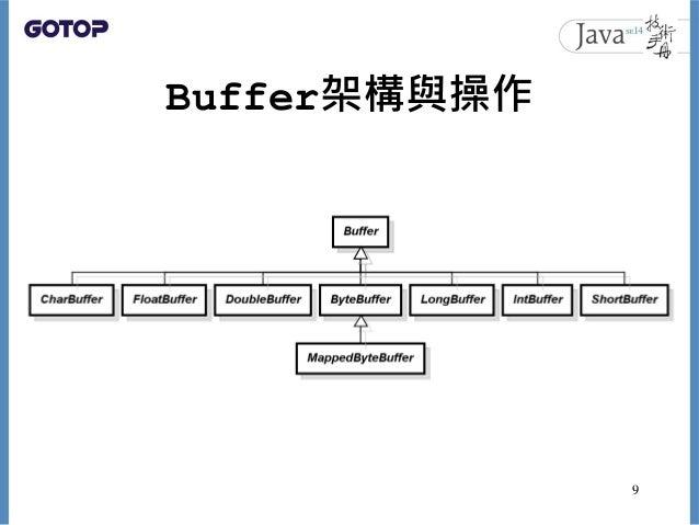 Buffer架構與操作 9