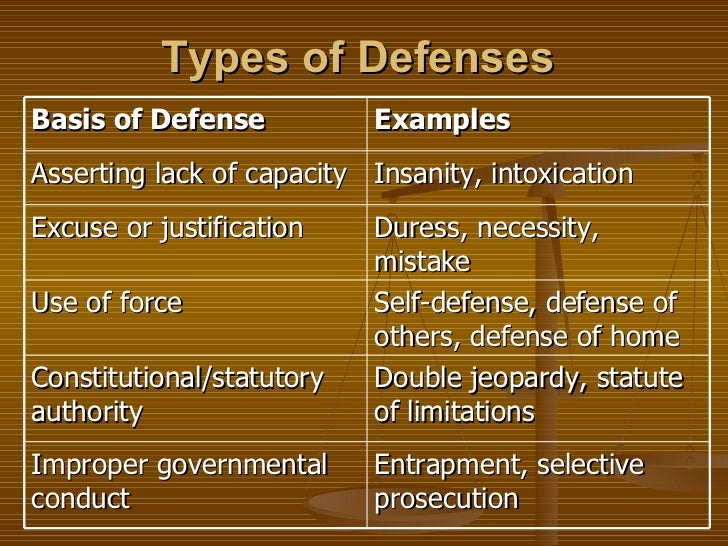 crimes and defenses Criminal defense law consists of the legal protections afforded to people who  have been accused of committing a crime.