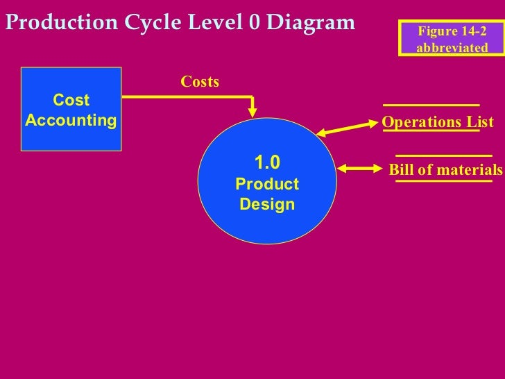 Production cycle diagram wiring diagram database ch14ed12romney rh slideshare net cycle diagram template production cycle rea diagram ccuart Choice Image