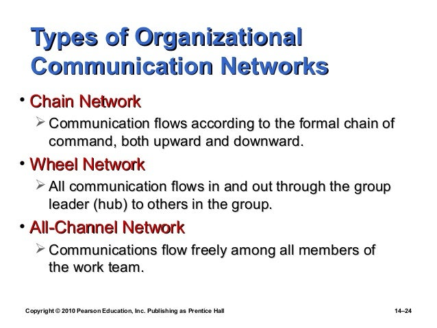 types of organizational communication pdf