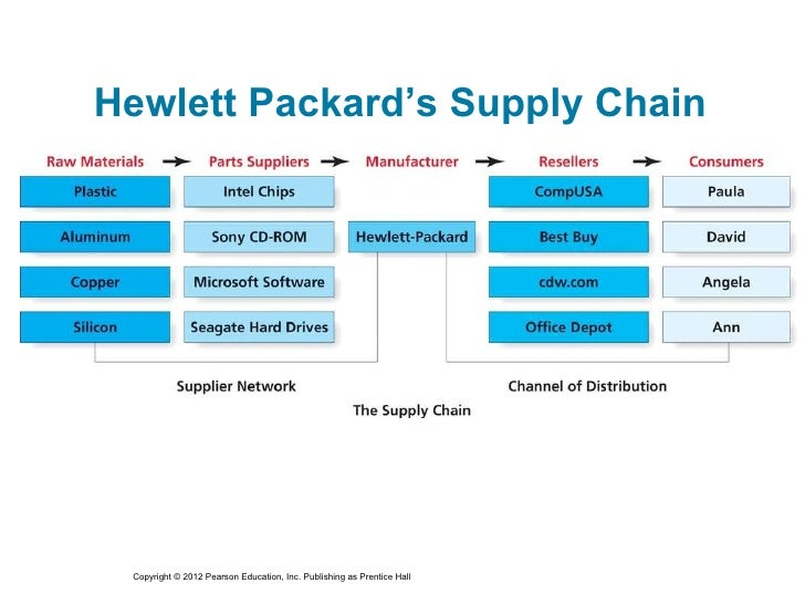 channel distribution analysis dell hp Value chain assignment  retailers and other channel partners hp and lenovo are attempting to differentiate through software  dell and hp outsource to ems partners.