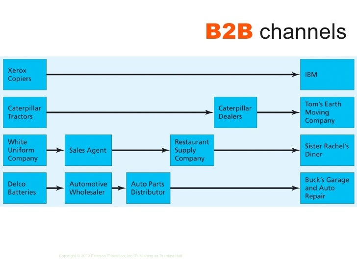 supply chain b2b b2c B2c vs b2b supply chain comparison paper charmelle hughes the internet has played a pivotal role in changing how business in conducted across the world.