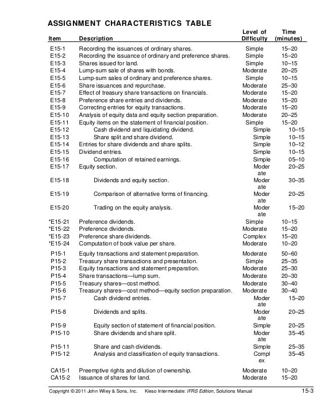 ASSIGNMENT CHARACTERISTICS TABLE                                                                                       Lev...
