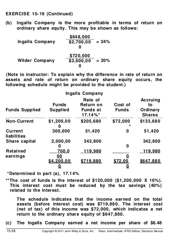 EXERCISE 15- 19 (Continued)(b)     Ingalls Company is the more profitable in terms of return on        ordinary share equi...