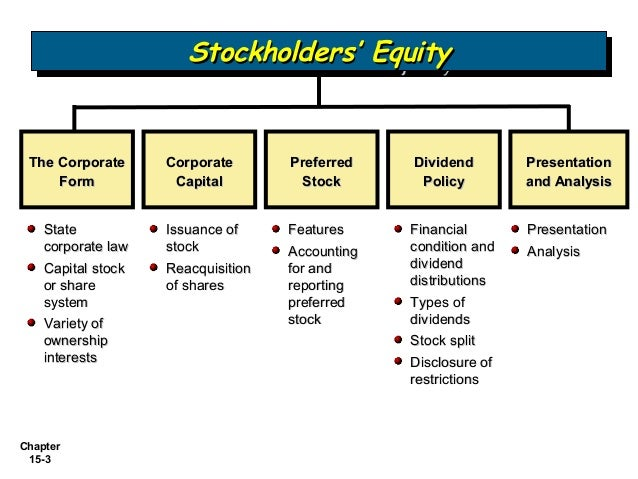 reporting stockholders equity Balance sheet: classification, valuation gain and loss account that is reported as a separate line item in the stockholders' equity section of the.