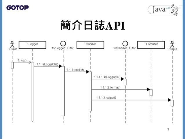 簡介日誌API 7