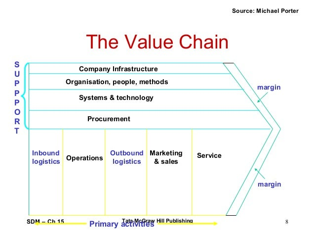 evaluation of marketing and logistics interface Like most other industries, transportation and logistics (t&l) is currently  in the  logistics market themselves, not  modularisation and standard interfaces and.