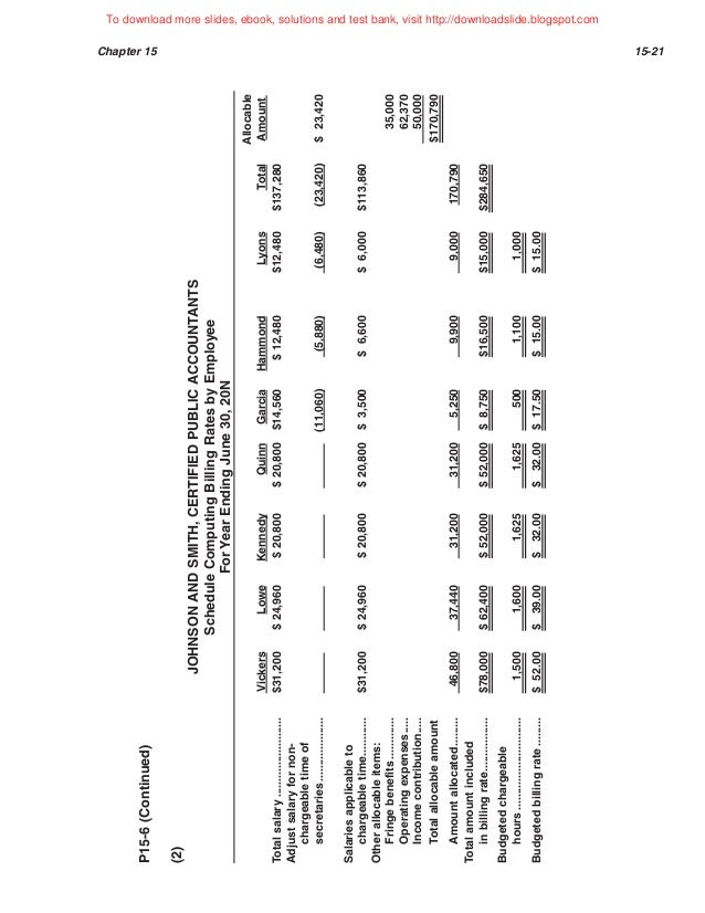 Ch15 Managerial accounting aiou mba mcom 8508