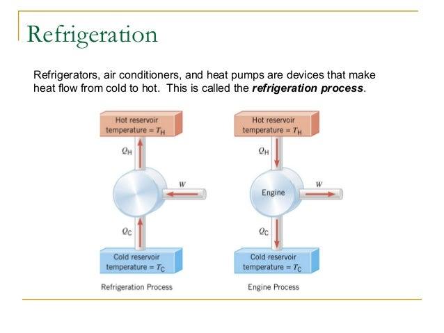 Ch 15 Thermodynamics