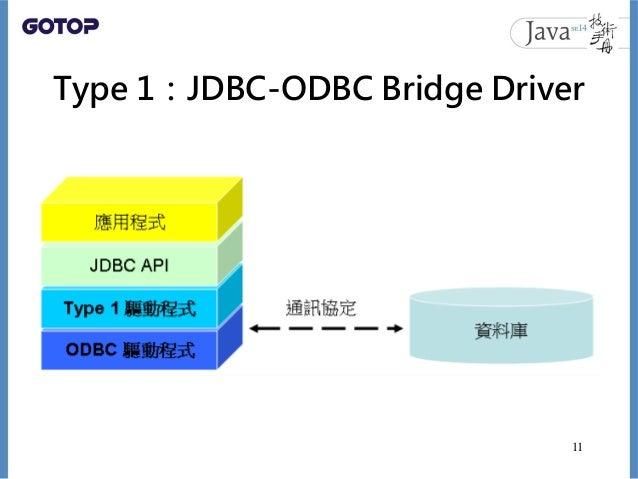 Type 1:JDBC-ODBC Bridge Driver 11