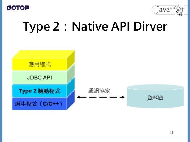 Type 2:Native API Dirver 13