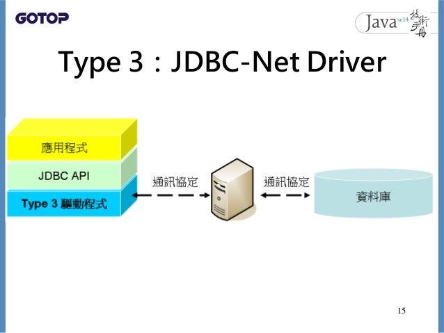 Type 3:JDBC-Net Driver 15