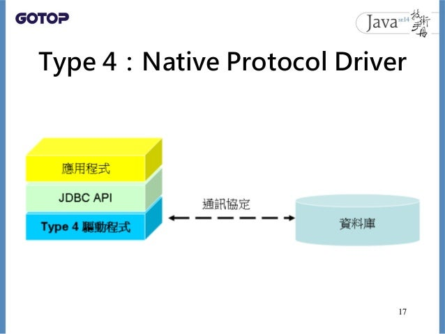 Type 4:Native Protocol Driver 17