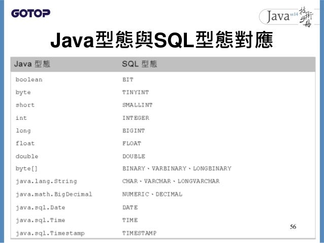 Java型態與SQL型態對應 56