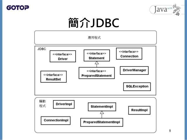 簡介JDBC 8