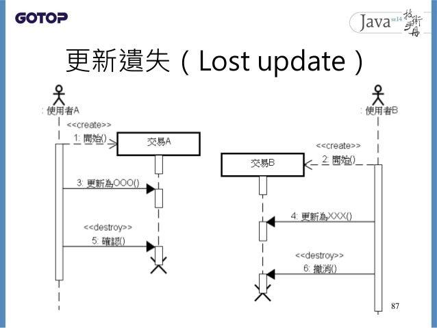 更新遺失(Lost update) 87