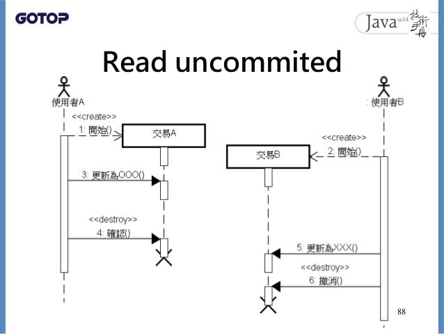 Read uncommited 88