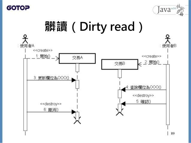 髒讀(Dirty read) 89