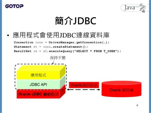簡介JDBC • 應用程式會使用JDBC連線資料庫 9