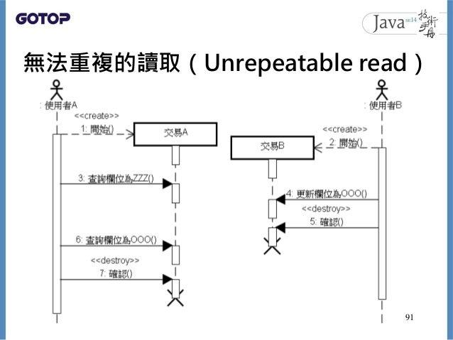 無法重複的讀取(Unrepeatable read) 91