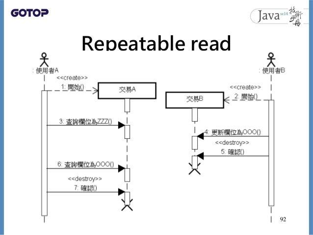 Repeatable read 92