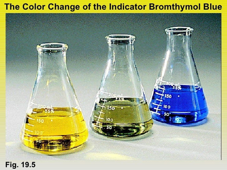 The Color Change of the Indicator Bromthymol BlueFig. 19.5
