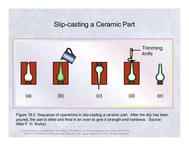 Ceramic Casting Operations Ch18 Ceramics Erdi Karaal