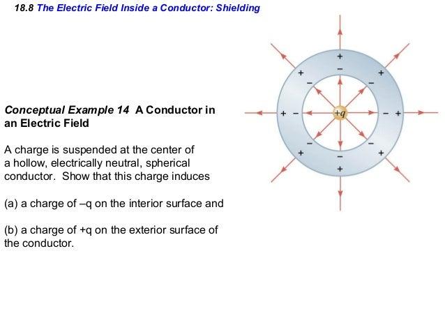 Electric Field Inside Conductor : Ch electric field