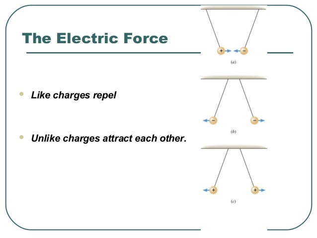 The Electric Force  Like charges repel  Unlike charges attract each other.
