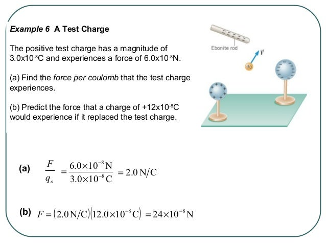 The electric field that exists at a point is the electrostatic force experienced by a small test charge placed at that poi...