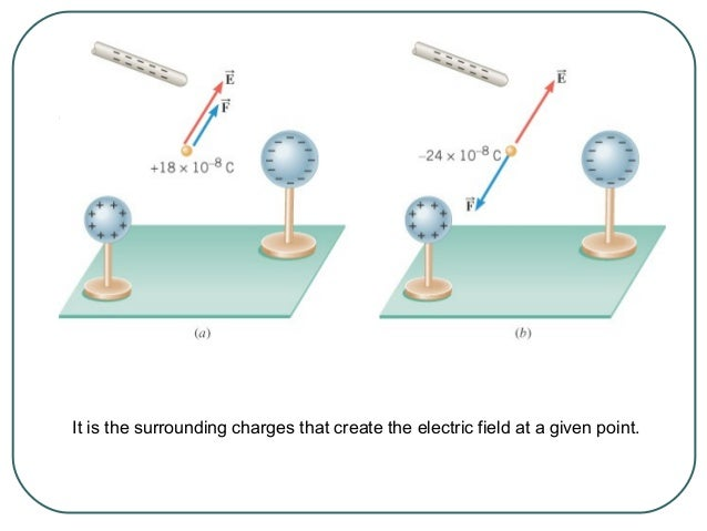 Example 7 An Electric Field Leads to a Force The charges on the two metal spheres and the ebonite rod create an electric f...