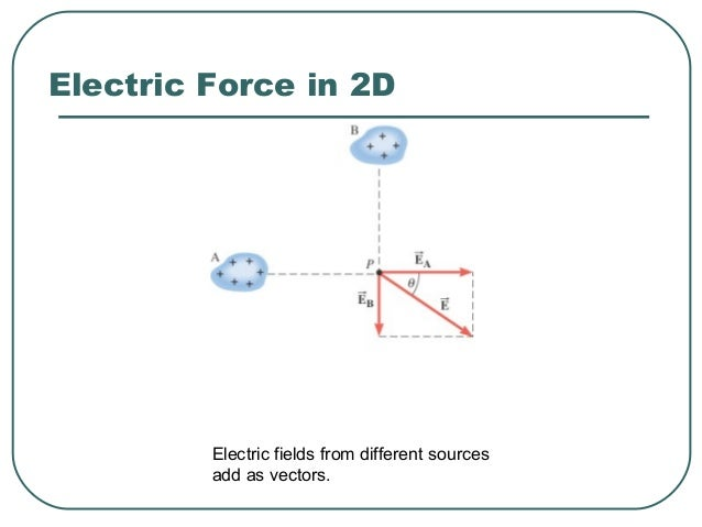 Example 10 The Electric Field of a Point Charge The isolated point charge of q=+15μC is in a vacuum. The test charge is 0....