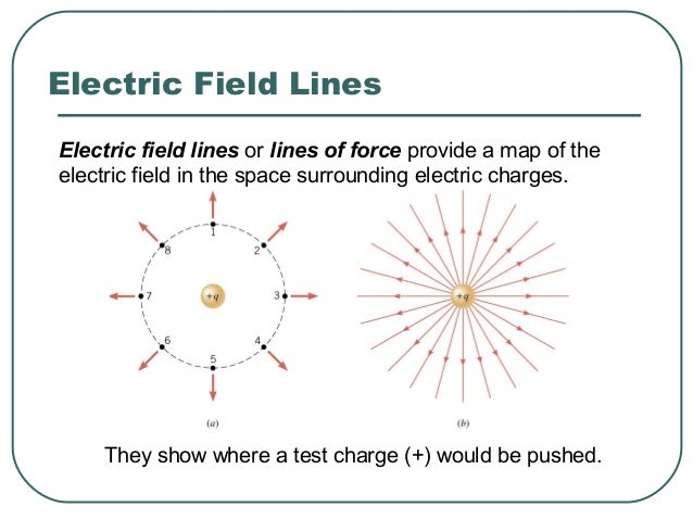 Electric field lines are always directed away from positive charges and toward negative charges. Electric Field Lines -
