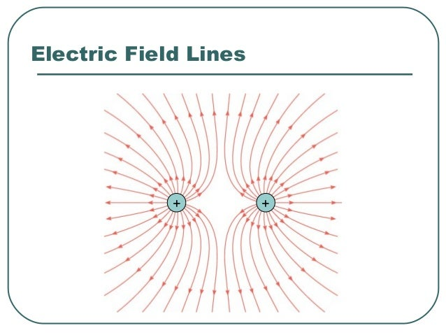 Conceptual Example 13 Drawing Electric Field Lines There are three things wrong with part (a) of the drawing. What are the...