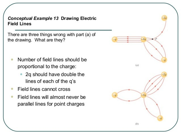 18.7.1. Consider the drawing, where the solid lines with arrows represent the electric field due to the charged object. An...