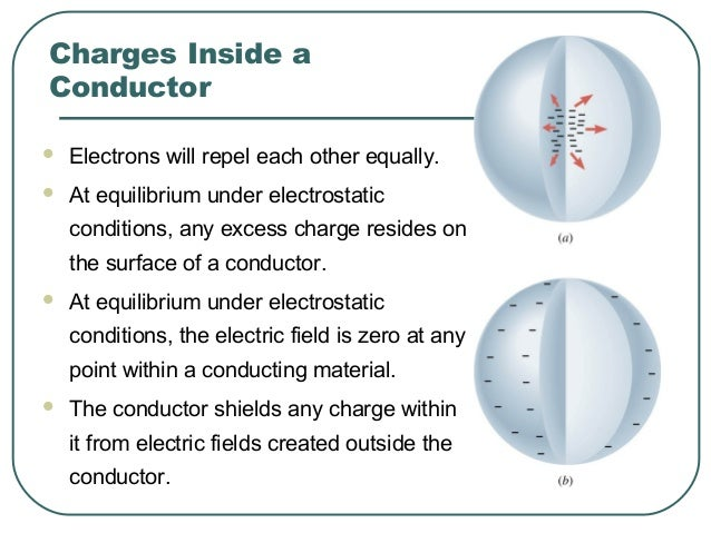 The electric field just outside the surface of a conductor is perpendicular to the surface at equilibrium under electrosta...