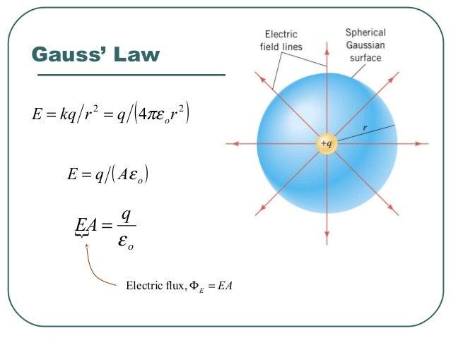 ( )∑ ∆=Φ AEE φcos Gauss' Law