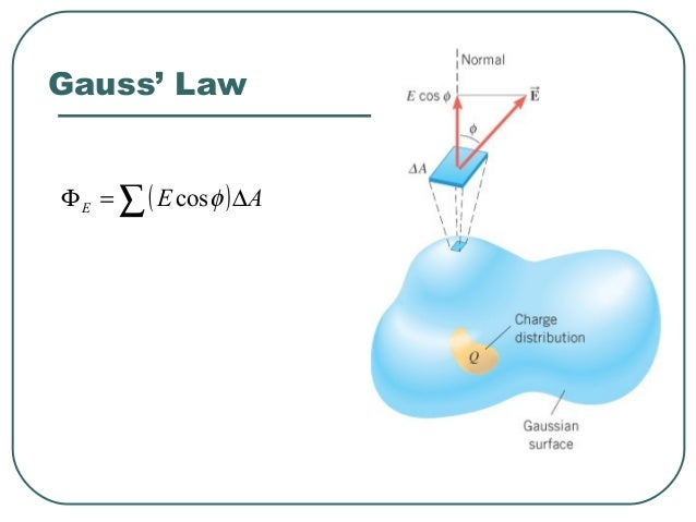 GAUSS' LAW The electric flux through a Gaussian surface is equal to the net charge enclosed in that surface divided by the...