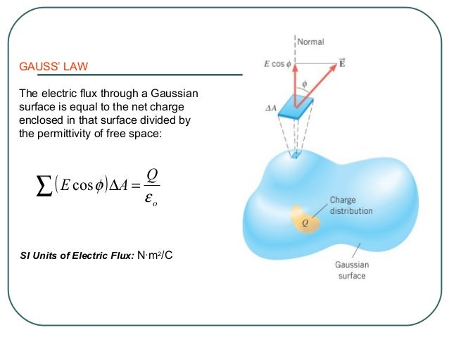 Example 15 The Electric Field of a Charged Thin Spherical Shell A positive charge is spread uniformly over the shell. Find...