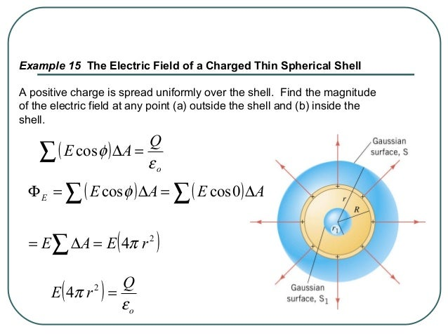 ( ) o Q rE ε π =2 4 (a) Outside the shell, the Gaussian surface encloses all of the charge. or q E επ 2 4 = (b) Inside the...