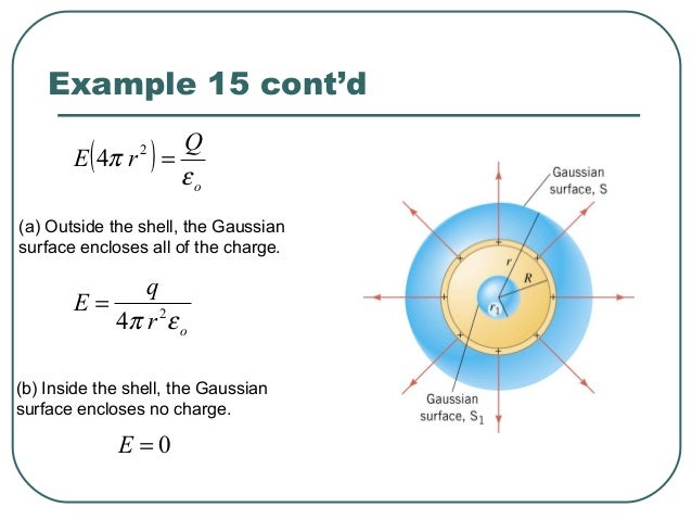 18.9.1. Gauss' law may be written: Which of the following statements concerning the charge q is true? a) The charge q is t...