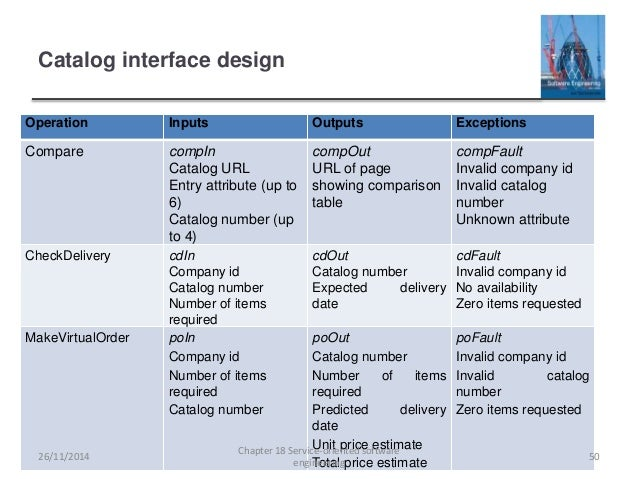 Interface Design Interface Design In Software Engineering Pdf