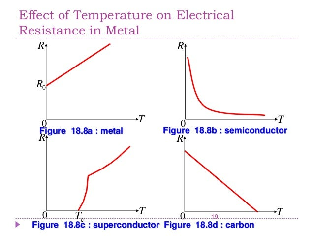effect of temperature on the resistivity of a semiconductor Anyway, does anybody know the effect of temperature on extr  extrinsic:  decrease conductivity due to increased resistance due to increase.