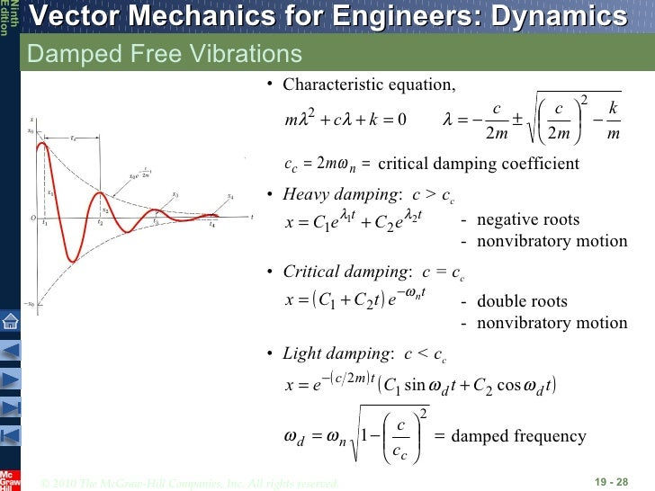 mechanic of machine-Mechanical Vibrations