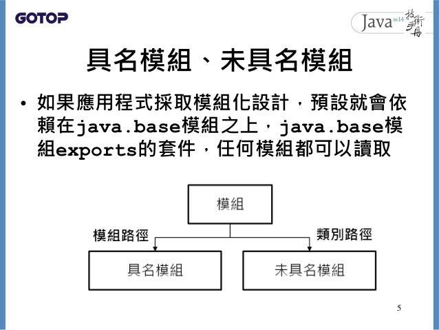 具名模組、未具名模組 • 如果應用程式採取模組化設計,預設就會依 賴在java.base模組之上,java.base模 組exports的套件,任何模組都可以讀取 5