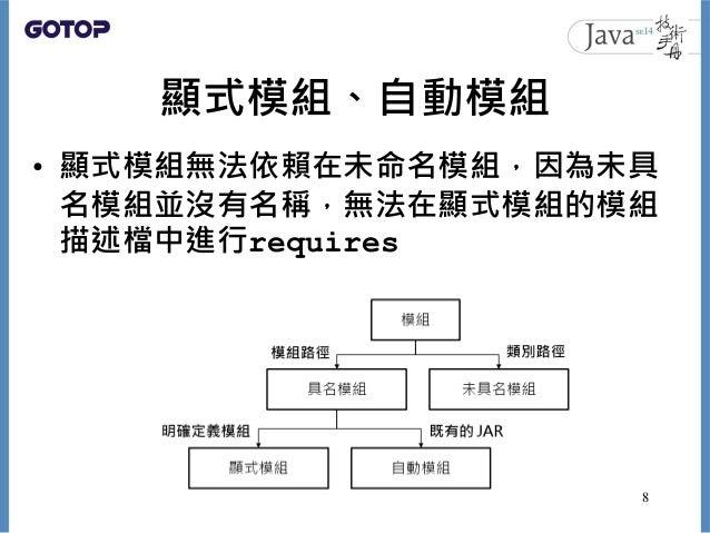 顯式模組、自動模組 • 顯式模組無法依賴在未命名模組,因為未具 名模組並沒有名稱,無法在顯式模組的模組 描述檔中進行requires 8